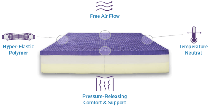 The Purple Mattress Learn Why Purple Has Become A Bed Giant